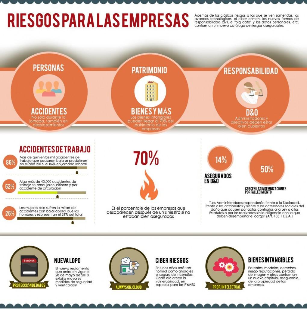 Riesgos para las empresas - Infografía