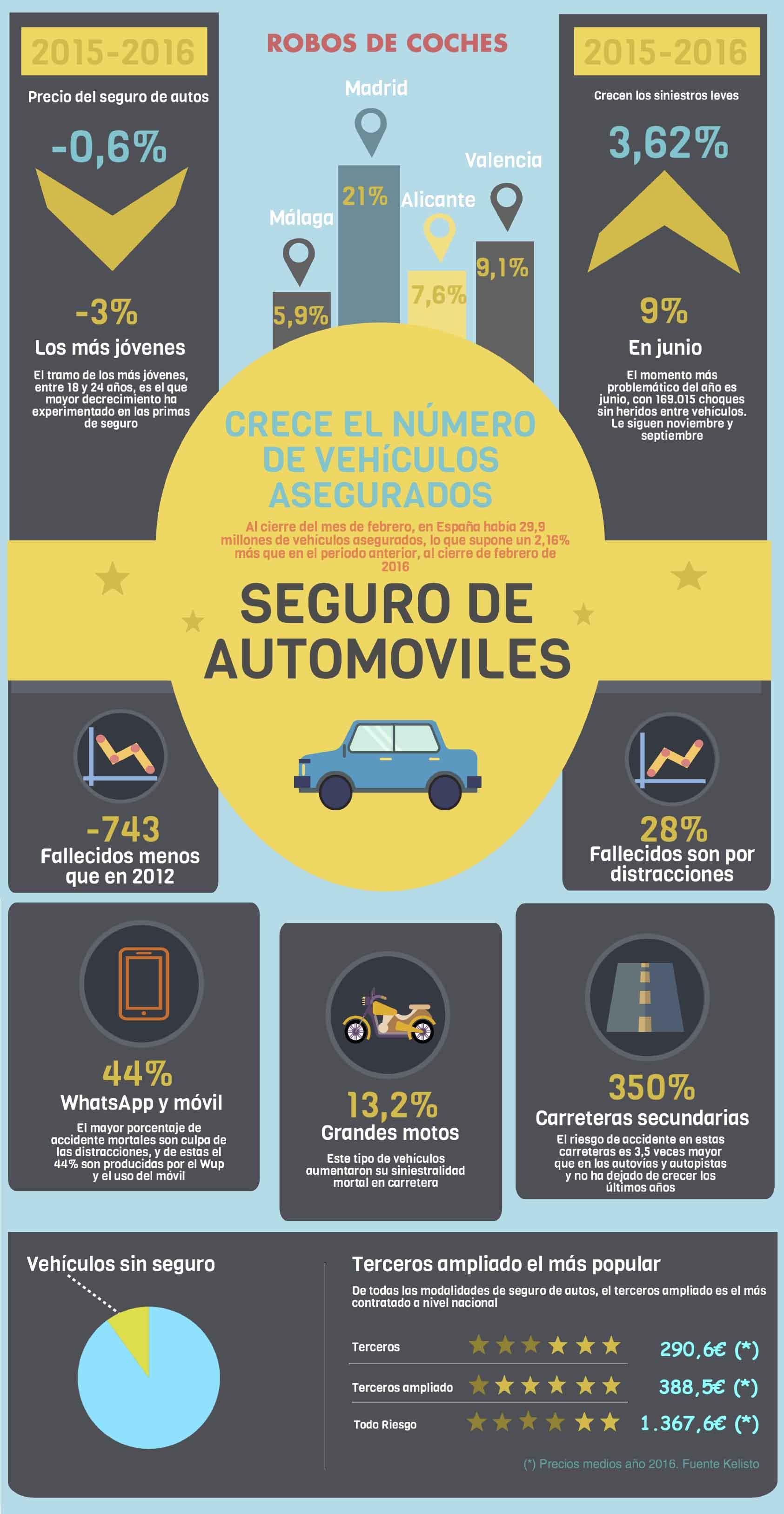 Crece el número de vehículos asegurados