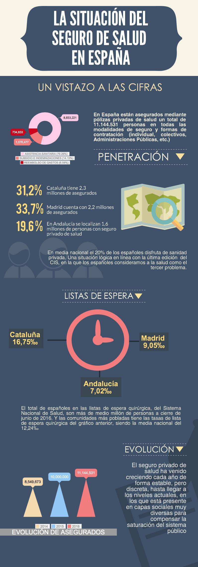 Infografía seguros de salud