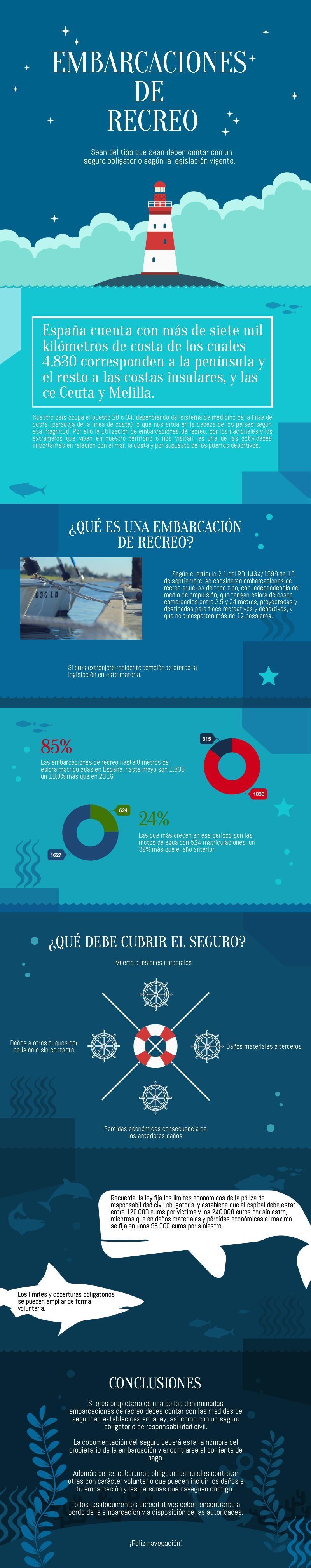Infografía: Seguros para embarcaciones de recreo