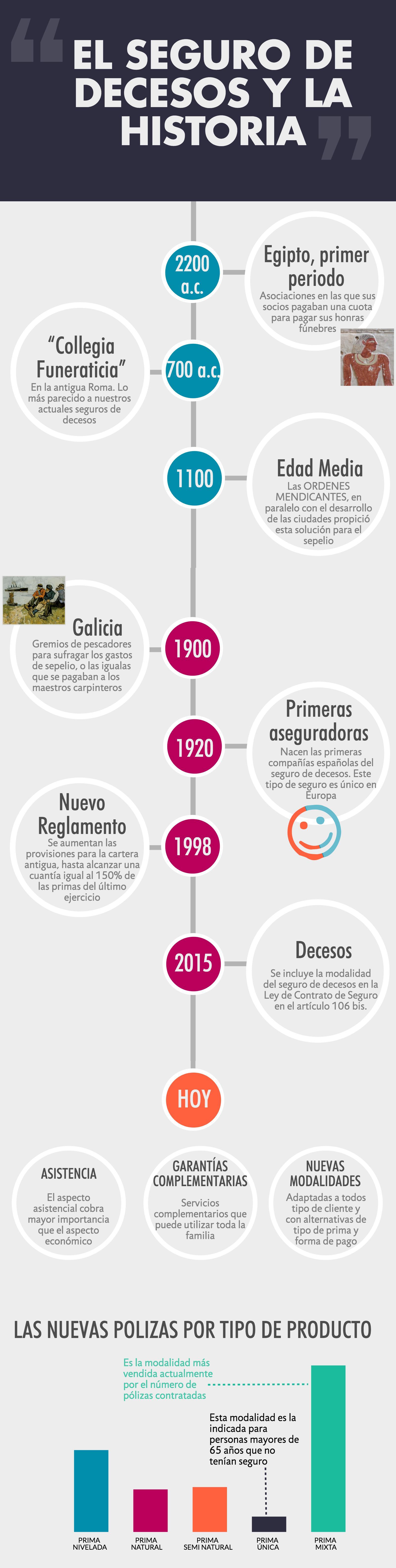 Infografía decesos, la historia del seguro de decesos