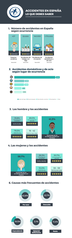 lo que debes saber sobre los accidentes en España